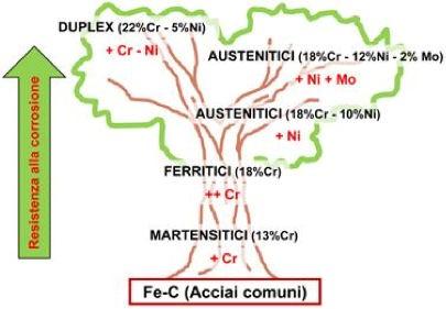 schema grafico tipologie acciai inox