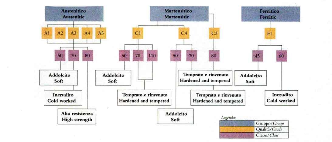 schema caratteristiche acciai inox